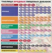 Список опасных и безопасных е-кодов продуктов питания